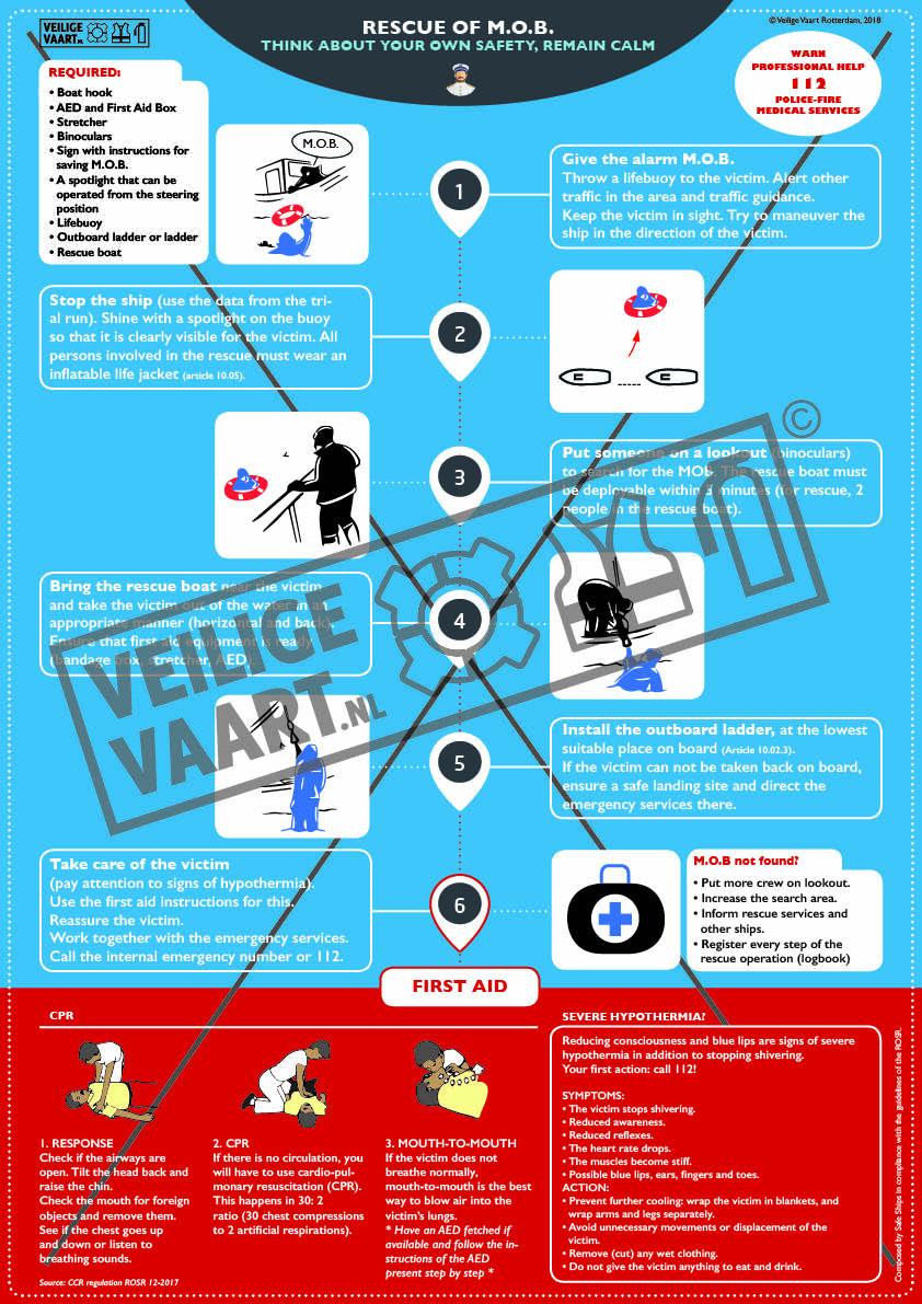 drenkelingen instructies, Uitleg voor First aid